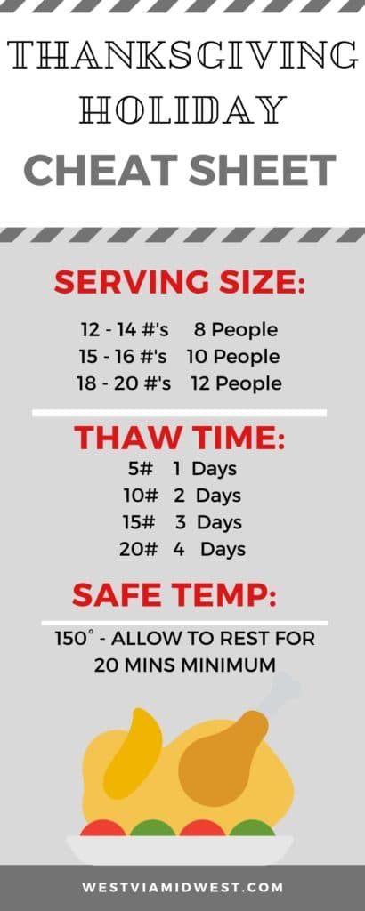 Holiday cheat sheet with times, thaw times and temp requirements
